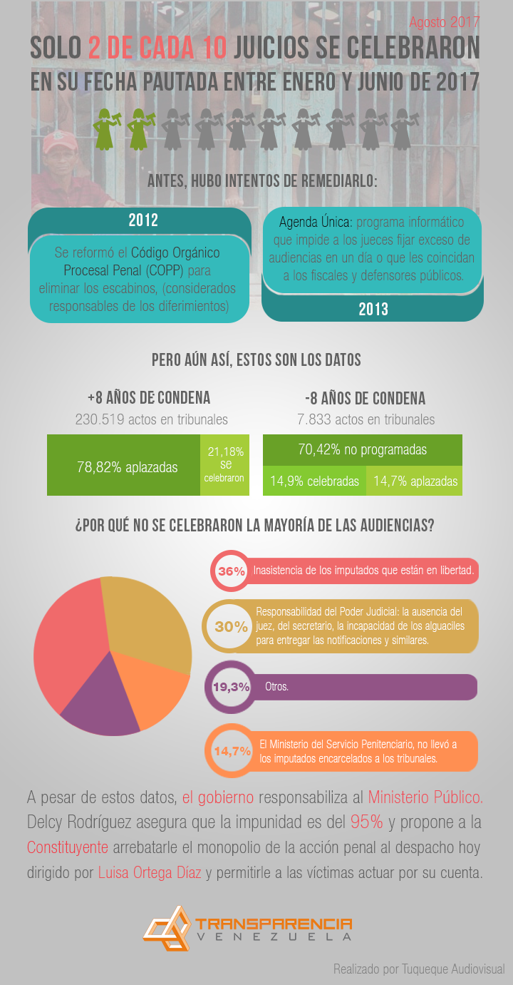 Infografía RETARDO PROCESAL